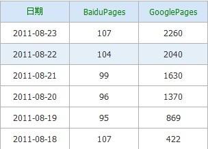 谷歌猛增的收录